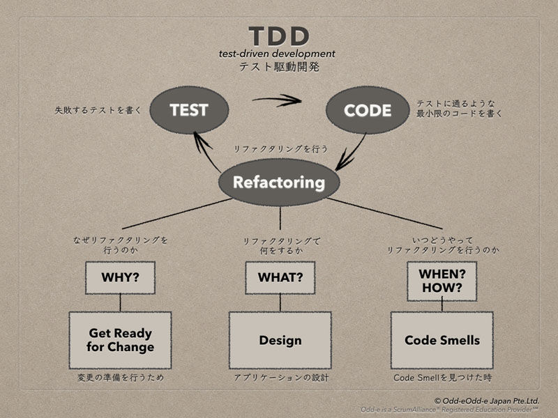 ▲ TDD(Test-Driven Development)概要図
